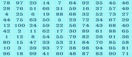 Как узнать будущее: эффективное гадание по таблице предсказаний